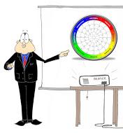 Kommunikations- und Verkaufstraining beim IFM