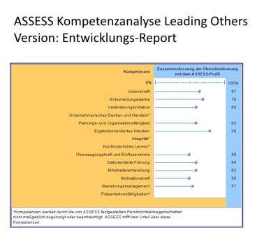 Grafik Ergebnis Messung Komptenzen ASSESS Kompetenzanalyse